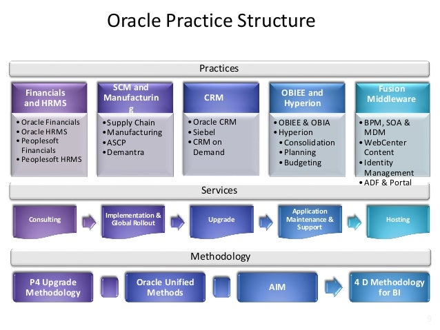 implementation methodology template - zensar technologies oracle capabilities
