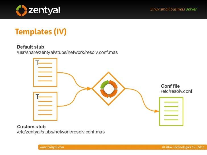 Zentyal Customization Templates Hooks Ldap