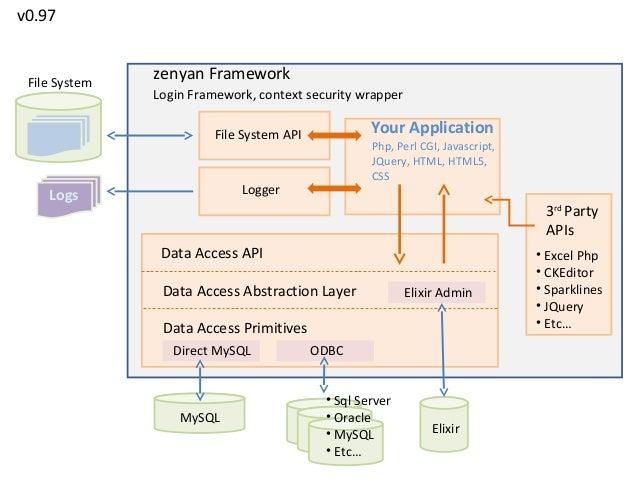 v0.97 File System   zenyan Framework               Login Framework, context security wrapper                         File ...