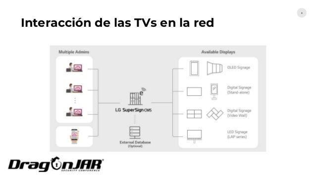 Interacción de las TVs en la red 4