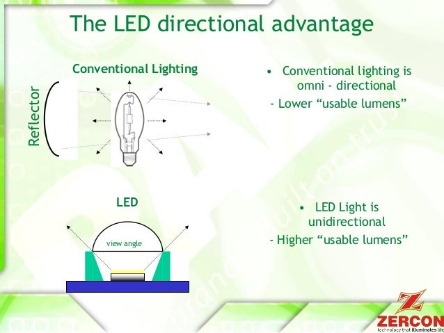 Zercon LED lighting manufactured in India