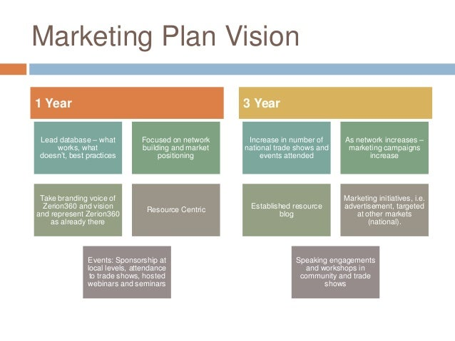 Reiss three year marketing plan