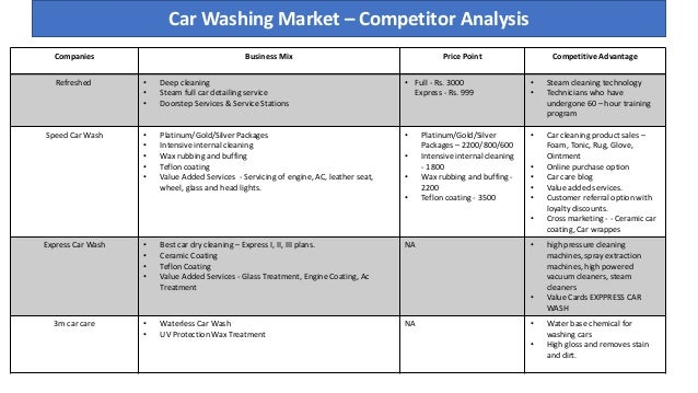 Car Wash Start Up Marketing Strategy