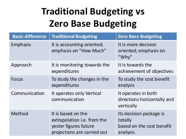 What Is Zero-Based Budgeting, and How Can it Help Small Businesses?