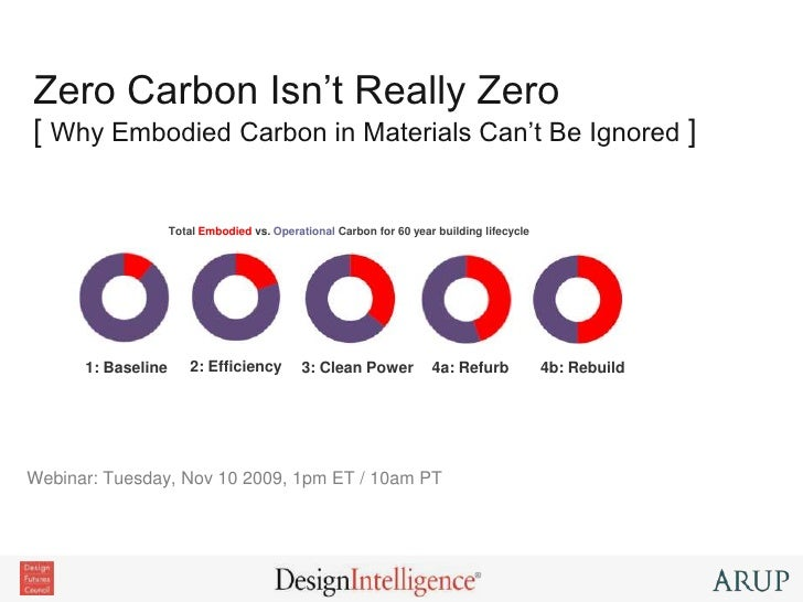 Zero Carbon Isn't Really Zero[ Why Embodied Carbon in Materials Can't Be Ignored ]<br />Total Embodied vs. Operational Car...