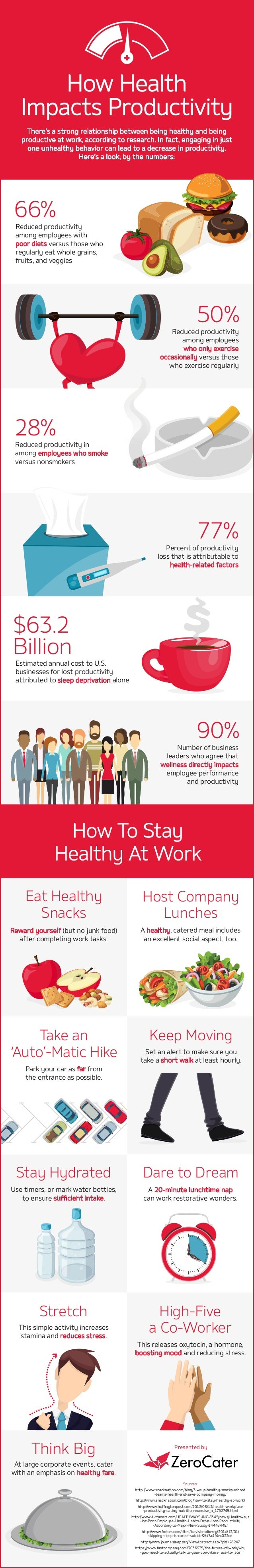 ZeroCater Infographic - Healthy Habits/Productivity Link