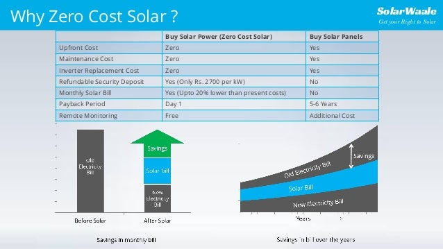 Zero Cost Solar Connection For Delhi Ncr By Solarwaale Com