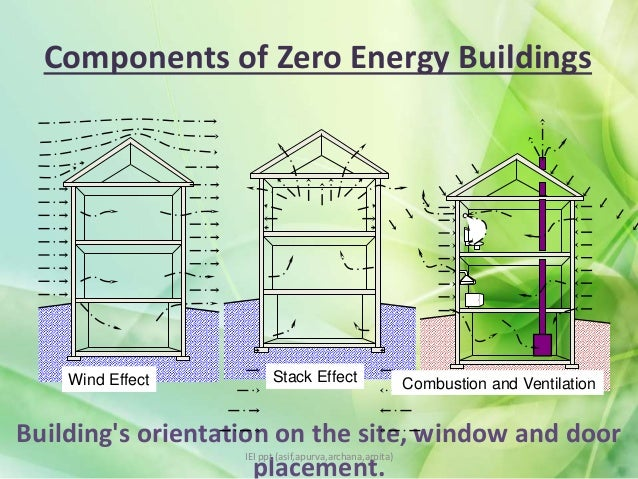 zero energy buildings A net zero-energy building (zeb) is a building that over a year does not use more energy than it generates the first 1979 zero energy design building used passive solar heating and cooling techniques with air-tight construction and super insulation.