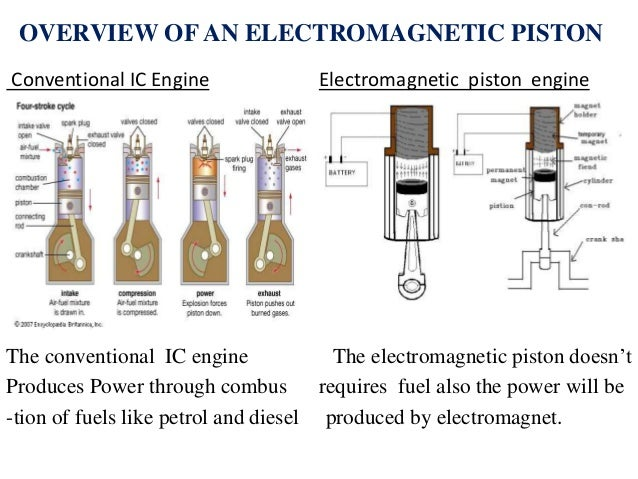 Zero fuel consumption by electromagnetic piston