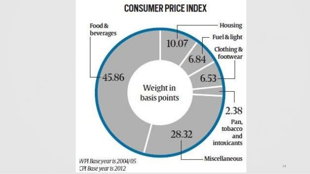 inflation on prices of farm food products The department of agriculture forecast for food costs in 2011 calls  yet, the  government's measure of inflation, the consumer price  some food products,  such as coffee, may rise more than the usda's forecasted 4 percent.