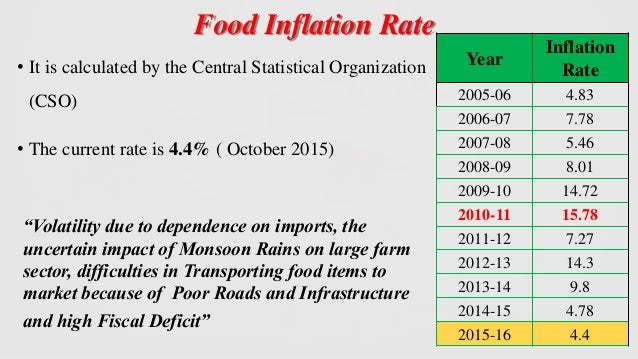 How to control Inflation in India?