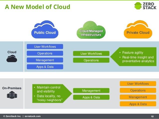 © ZeroStack Inc. | zerostack.com 10 A New Model of Cloud Public Cloud Private Cloud Cloud On-Premises • Maintain control a...