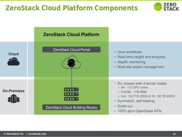 © ZeroStack Inc. | zerostack.com 11 ZeroStack Cloud Platform Components • User workflows • Real-time insight and analytics...
