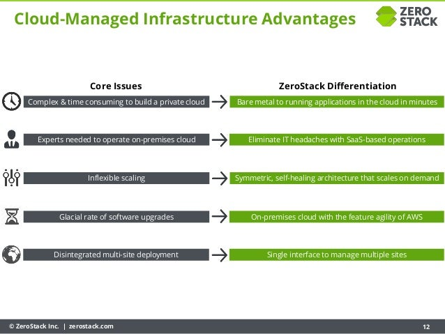 © ZeroStack Inc. | zerostack.com 12 Cloud-Managed Infrastructure Advantages Complex & time consuming to build a private cl...