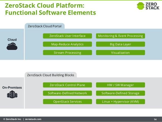 © ZeroStack Inc. | zerostack.com 14 On-Premises Cloud ZeroStack Cloud Portal ZeroStack User Interface Map-Reduce Analytics...