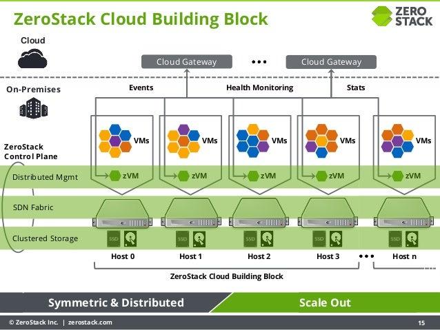 © ZeroStack Inc. | zerostack.com 15 VMs Host 0 Host 1 Host 2 Host 3 VMs VMs zVM zVM zVM zVM ZeroStack Cloud Building Block...