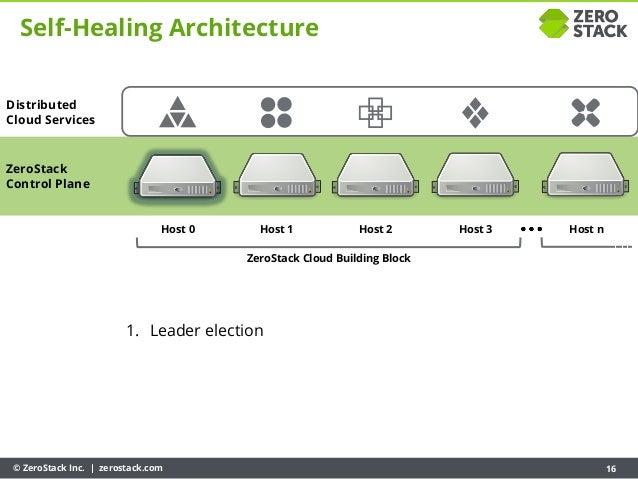 © ZeroStack Inc. | zerostack.com 16 ZeroStack Control Plane Host 0 Host 1 Host 2 Host 3 ZeroStack Cloud Building Block Hos...