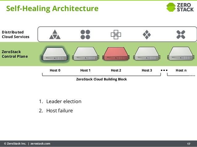 © ZeroStack Inc. | zerostack.com 17 ZeroStack Control Plane Host 0 Host 1 Host 2 Host 3 ZeroStack Cloud Building Block Hos...
