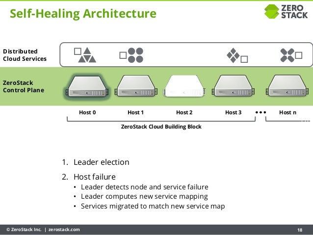 © ZeroStack Inc. | zerostack.com 18 ZeroStack Control Plane Host 0 Host 1 Host 2 Host 3 ZeroStack Cloud Building Block Hos...