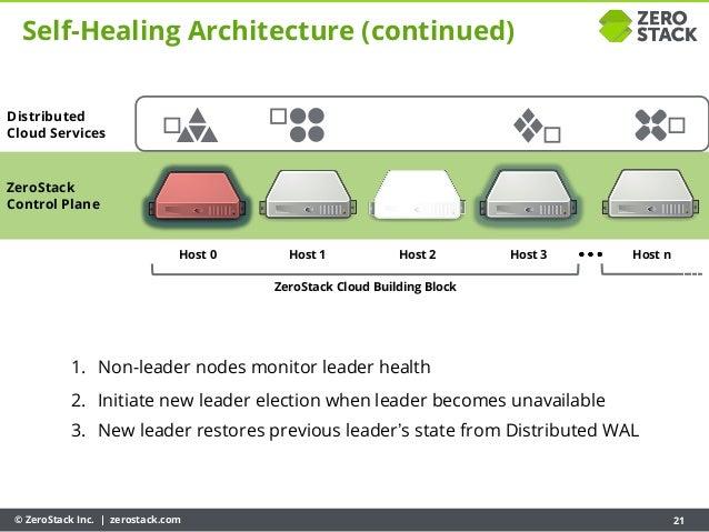 © ZeroStack Inc. | zerostack.com 21 ZeroStack Control Plane Host 0 Host 1 Host 2 Host 3 ZeroStack Cloud Building Block Hos...