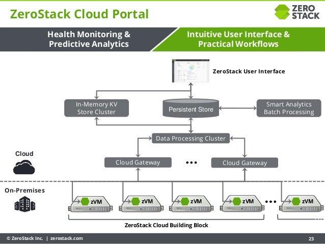 © ZeroStack Inc. | zerostack.com 23 On-Premises Cloud Cloud Gateway Cloud Gateway ZeroStack User Interface ZeroStack Cloud...