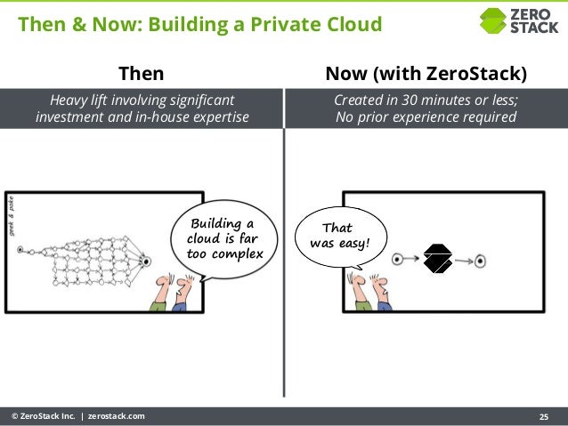 © ZeroStack Inc. | zerostack.com 25 Then & Now: Building a Private Cloud Then Heavy lift involving significant investment ...