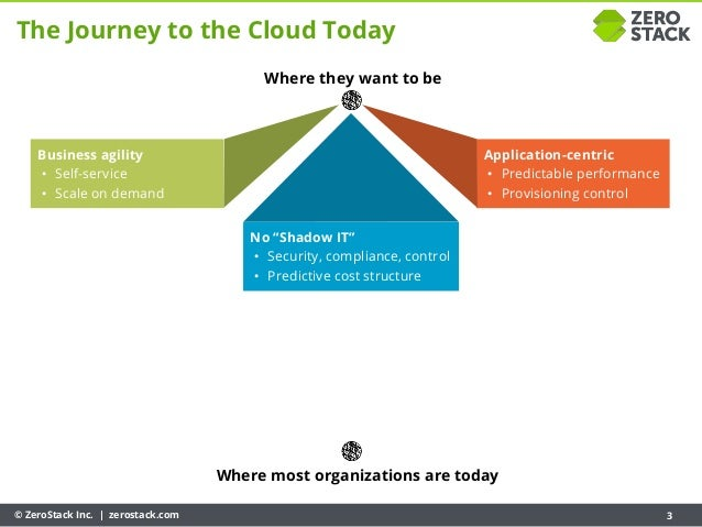 © ZeroStack Inc. | zerostack.com 3 Where most organizations are today Where they want to be The Journey to the Cloud Today...