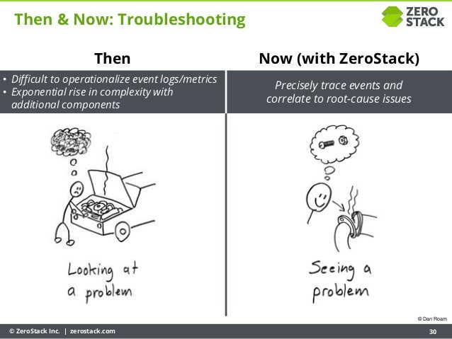 © ZeroStack Inc. | zerostack.com 30 Then & Now: Troubleshooting Then • Difficult to operationalize event logs/metrics • Ex...
