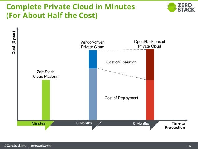 © ZeroStack Inc. | zerostack.com 37 Complete Private Cloud in Minutes (For About Half the Cost) Minutes 3 Months 6 Months ...