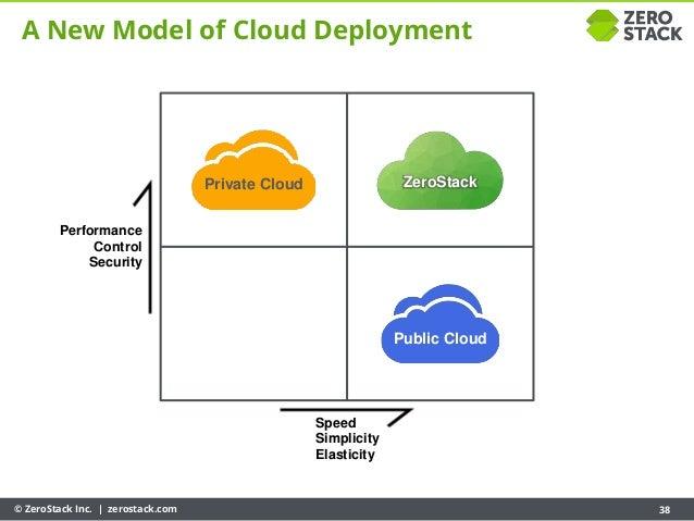 © ZeroStack Inc. | zerostack.com 38 Speed Simplicity Elasticity Performance Control Security A New Model of Cloud Deployme...