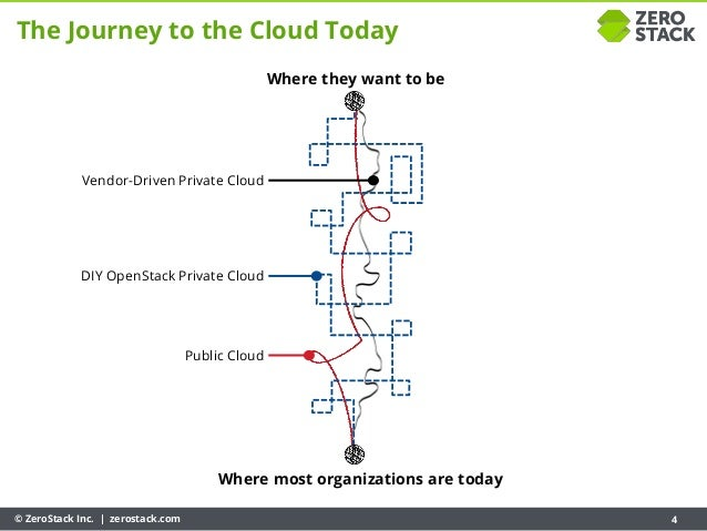 © ZeroStack Inc. | zerostack.com 4 Where most organizations are today Where they want to be The Journey to the Cloud Today...