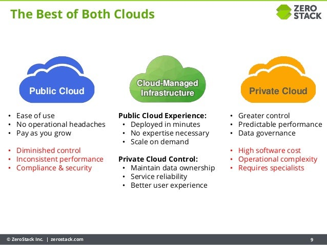 © ZeroStack Inc. | zerostack.com 9 The Best of Both Clouds Public Cloud Private Cloud Cloud-Managed Infrastructure • Ease ...