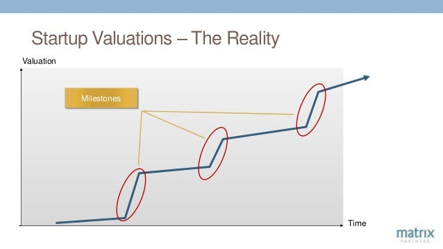Startup Valuations – The Reality Time Valuation Milestones