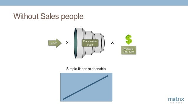 The Unit of Growth Sales Person