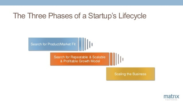 Search for Product/Market Fit Scaling the Business Search for Repeatable & Scalable & Profitable Growth Model The Three Ph...