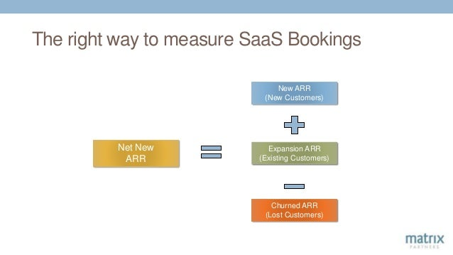 Net New ARR Expansion ARR (Existing Customers) Churned ARR (Lost Customers) New ARR (New Customers) The right way to measu...