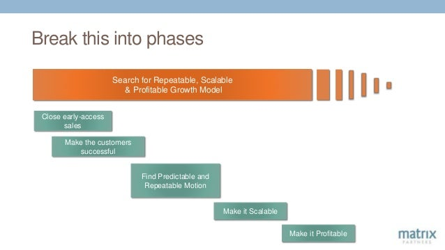 Break this into phases Search for Repeatable, Scalable & Profitable Growth Model Close early-access sales Make the custome...