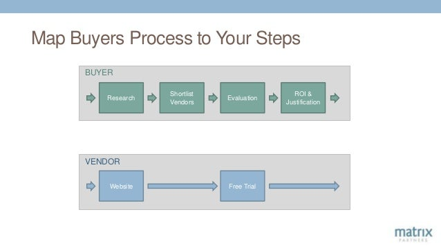 Map Buyers Process to Your Steps Research Shortlist Vendors Evaluation ROI & Justification Website Free Trial BUYER VENDOR