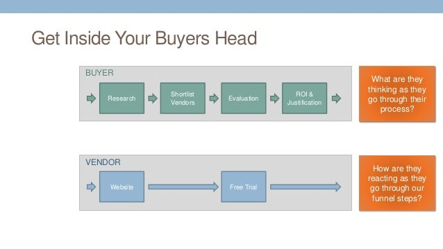 Get Inside Your Buyers Head Research Shortlist Vendors Evaluation ROI & Justification Website Free Trial BUYER VENDOR How ...