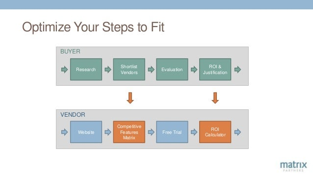 Optimize Your Steps to Fit Research Shortlist Vendors Evaluation ROI & Justification Website Free Trial ROI Calculator Com...