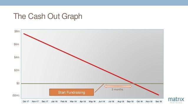 The Cash Out Graph $8m $6m $4m $2m $0 ($2m) Start Fundraising 3 months Oct-17 Nov-17 Dec-17 Jan-18 Feb-18 Mar-18 Apr-18 Ma...