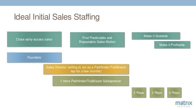 Ideal Initial Sales Staffing Close early-access sales Find Predictable and Repeatable Sales Motion Make it Scalable Founde...