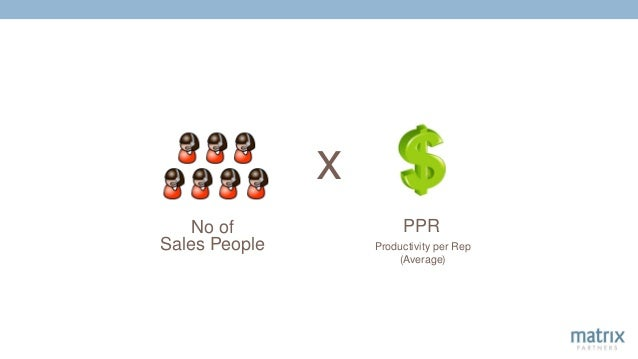What Drives Bookings? No of Sales People Productivity per Rep (Average) x PPR