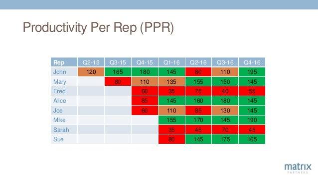 Productivity Per Rep (PPR) Rep Q2-15 Q3-15 Q4-15 Q1-16 Q2-16 Q3-16 Q4-16 John 120 165 180 145 80 110 195 Mary 80 110 135 1...