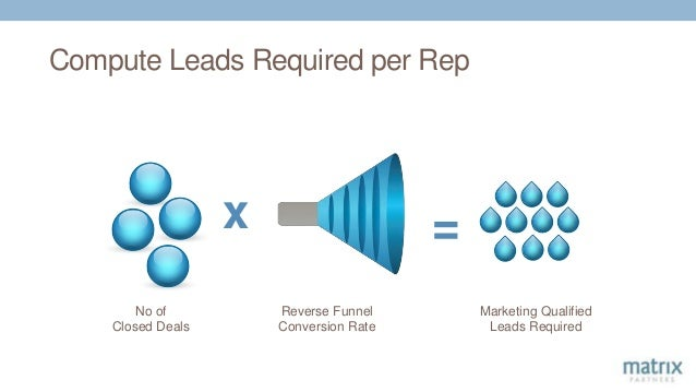 Compute Leads Required per Rep x No of Closed Deals = Reverse Funnel Conversion Rate Marketing Qualified Leads Required