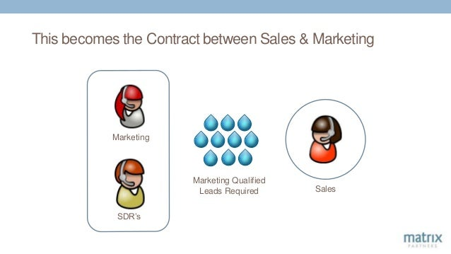 This becomes the Contract between Sales & Marketing Marketing Qualified Leads Required Sales Marketing SDR's