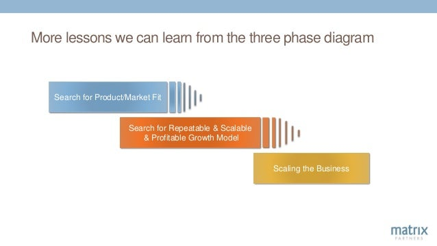 Scaling the Business Search for Product/Market Fit Search for Repeatable & Scalable & Profitable Growth Model More lessons...