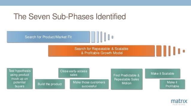 The Seven Sub-Phases Identified Build the product Search for Product/Market Fit Test hypothesis using product mock up on p...