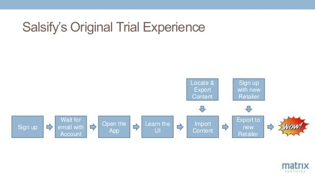 Salsify's Original Trial Experience Sign up Wait for email with Account Open the App Learn the UI Import Content Locate & ...