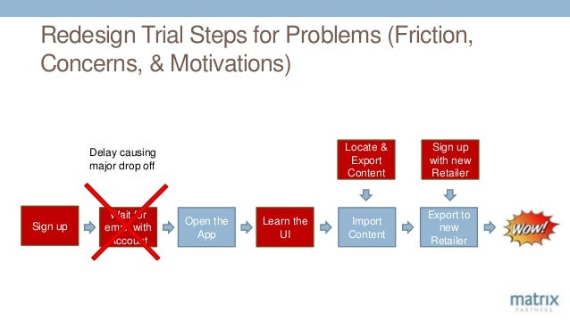 Redesign Trial Steps for Problems (Friction, Concerns, & Motivations) Sign up Wait for email with Account Open the App Lea...